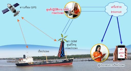 ติด GPS บนเรือ